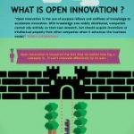 infographic what is open innovation